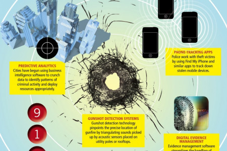 The Future of Public Safety Infographic