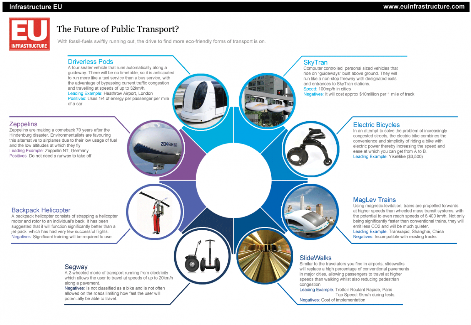 The Future of Public Transport Infographic