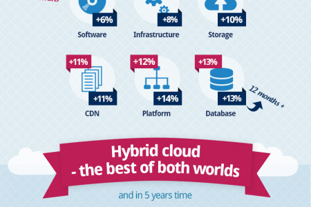 The future of the cloud Infographic