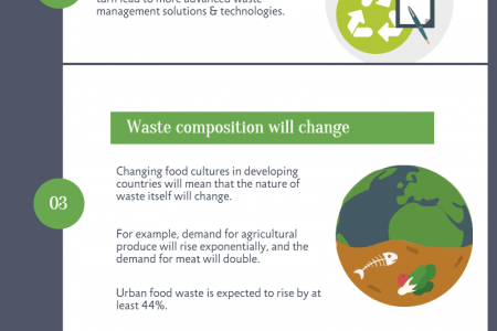 The future of waste management: What will it look like?  Infographic