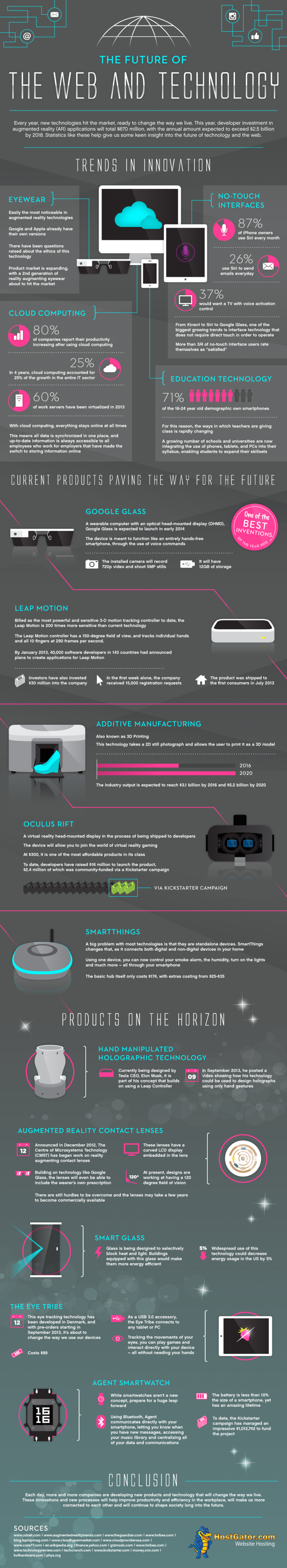 The Future of Web and Technology Infographic