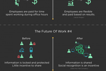 The Future Of Work Is Now Infographic