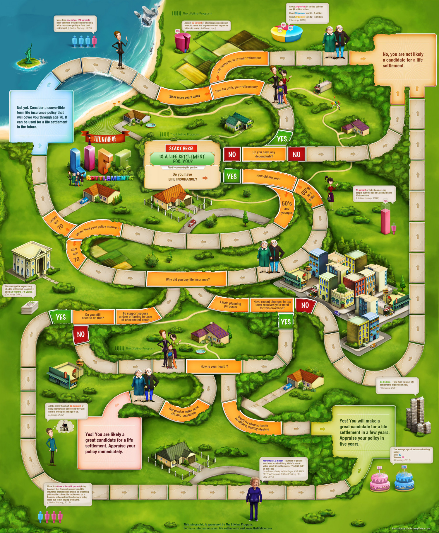 The Game of Life Settlements: Is a Life Settlement for You? Infographic