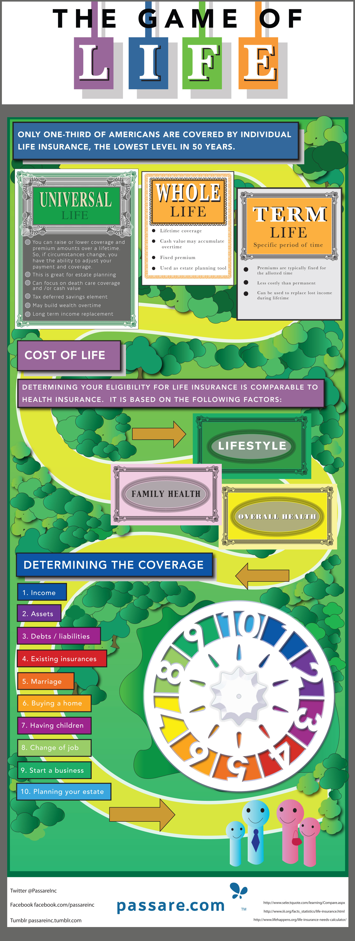 The Game of Life Infographic