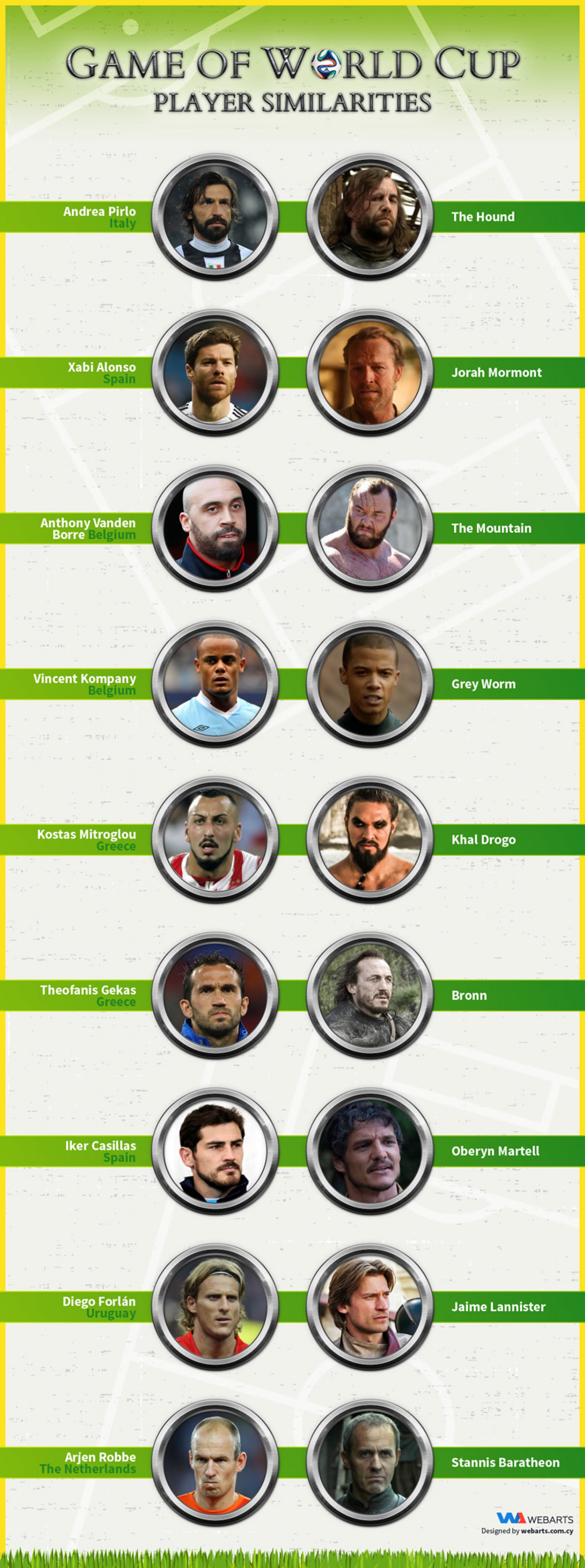 Game of World Cup: Player Similarities Infographic