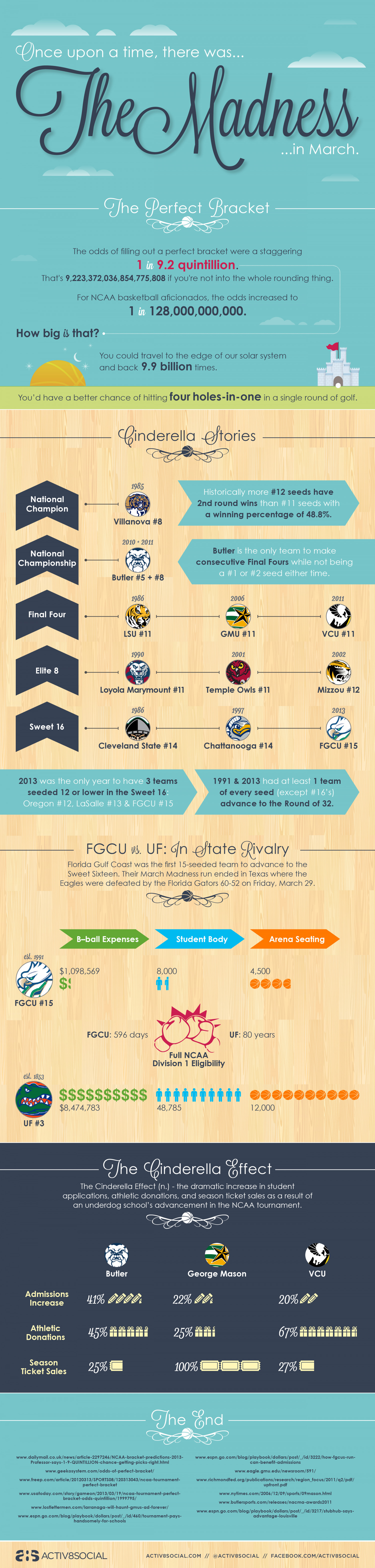The Games! The Upsets! The Madness!  Infographic