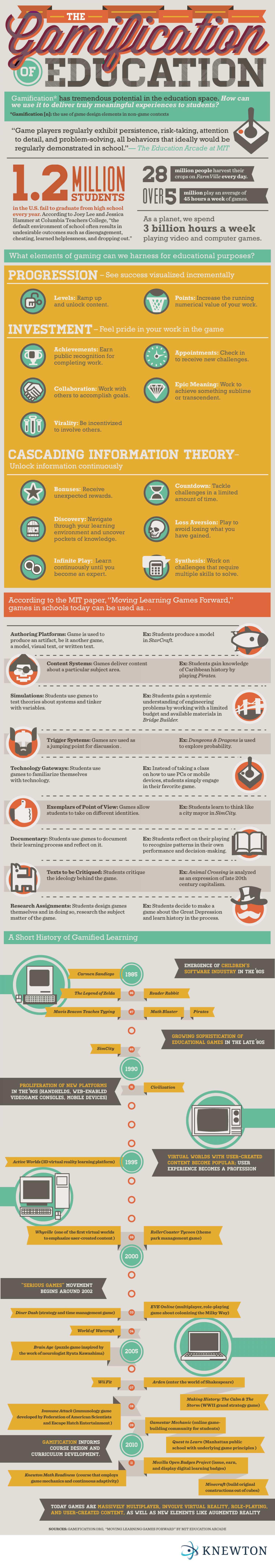 The Gamification of Education Infographic