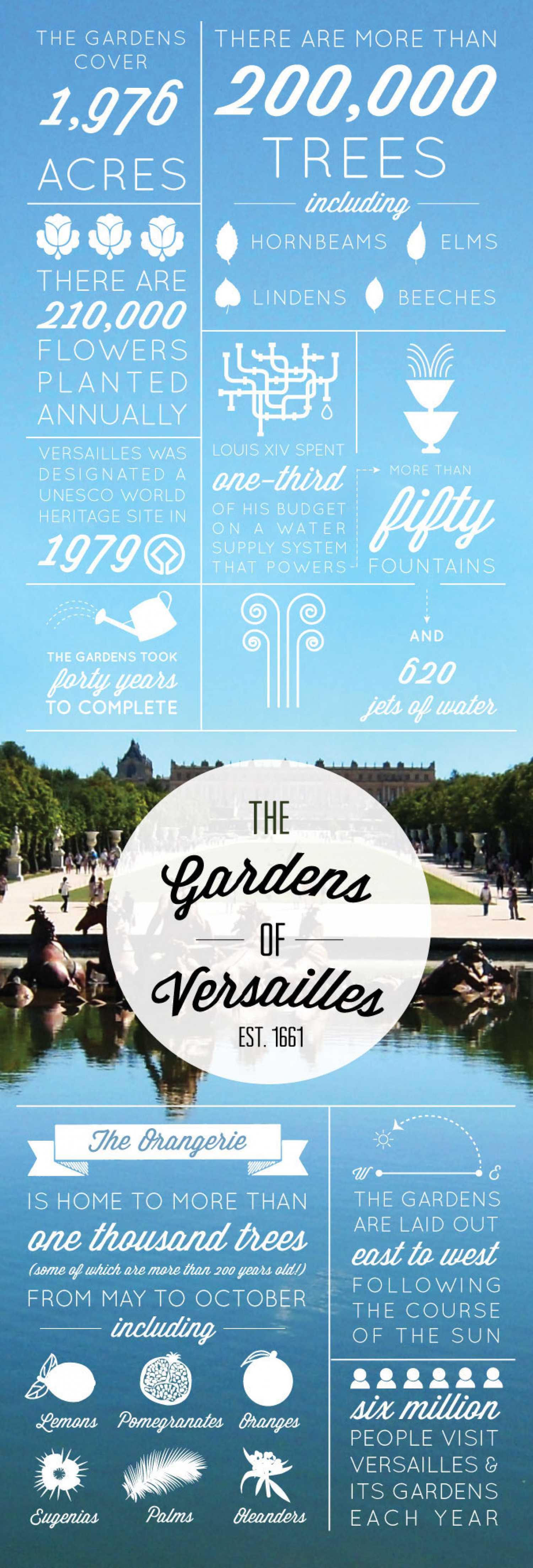 The Gardens of Versailles Infographic