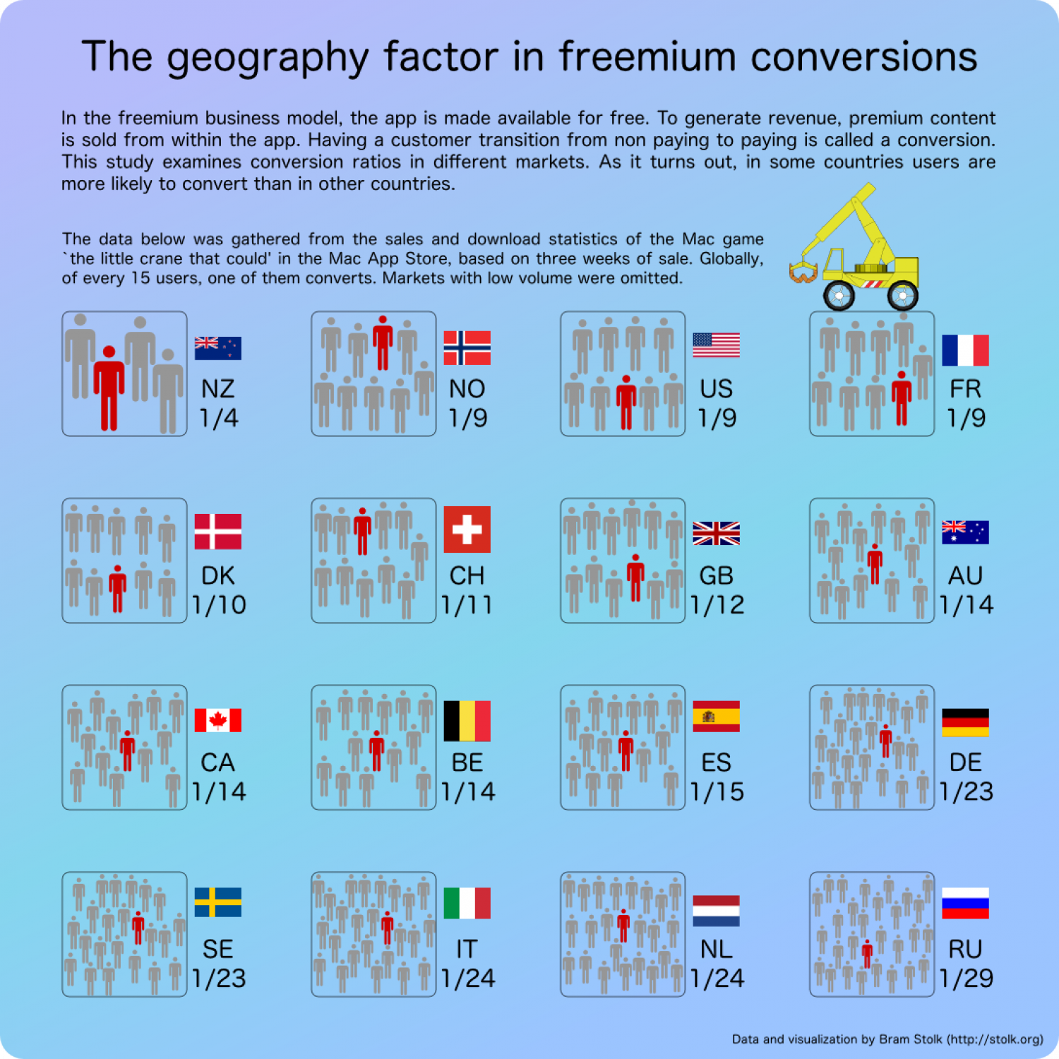 The Geography Factor in Freemium Conversions Infographic