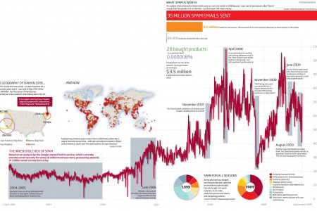 The Geography of Spam Infographic