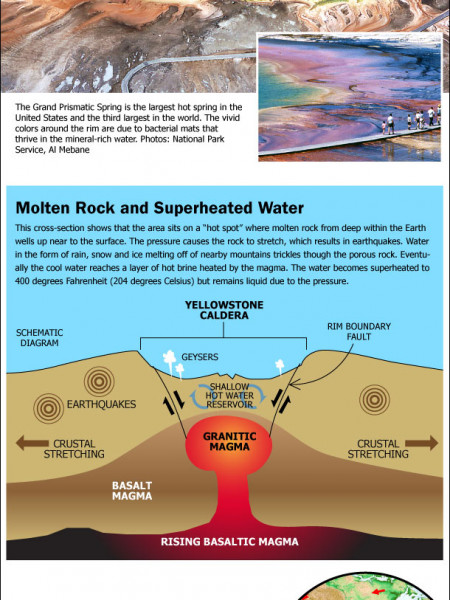 The Geology of Yellowstone Infographic