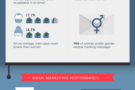 The Giant Email Marketing Statistics Guide Infographic