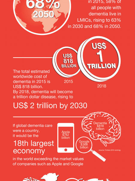 The global impact of dementia Infographic