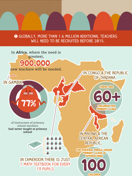 The Global Learning Crisis Infographic