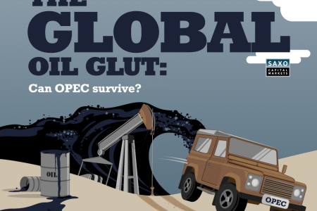 The Global Oil Glut - Can OPEC Survive? Infographic