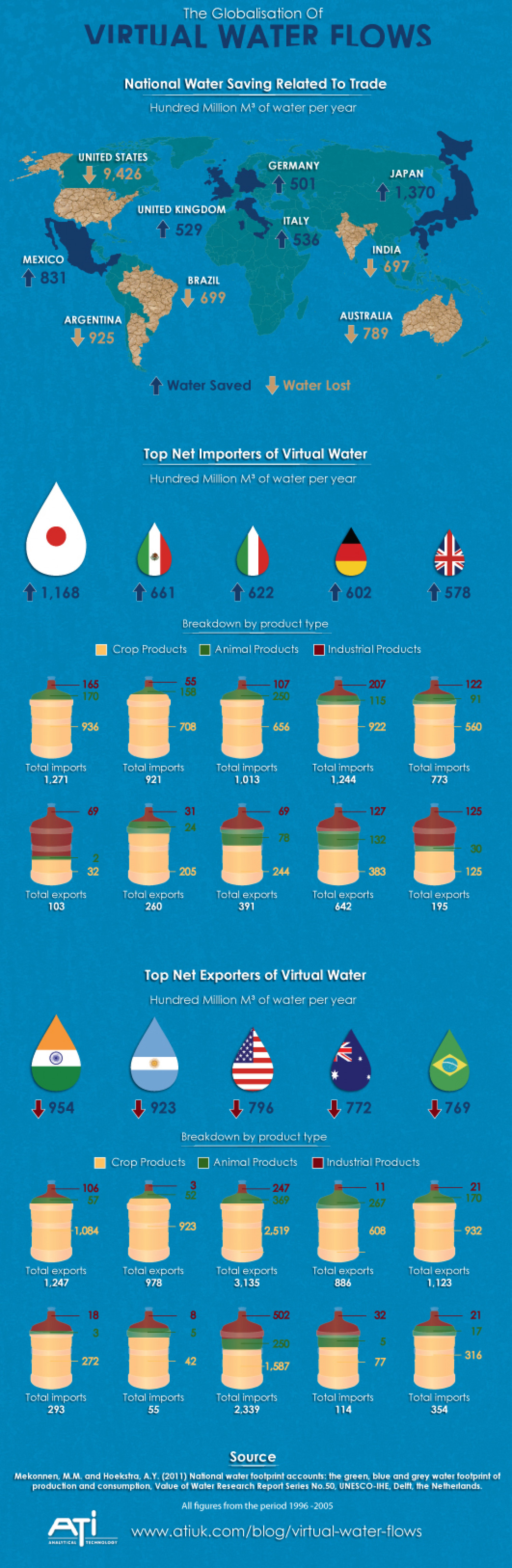 The Globalization of Virtual Water Flows Infographic