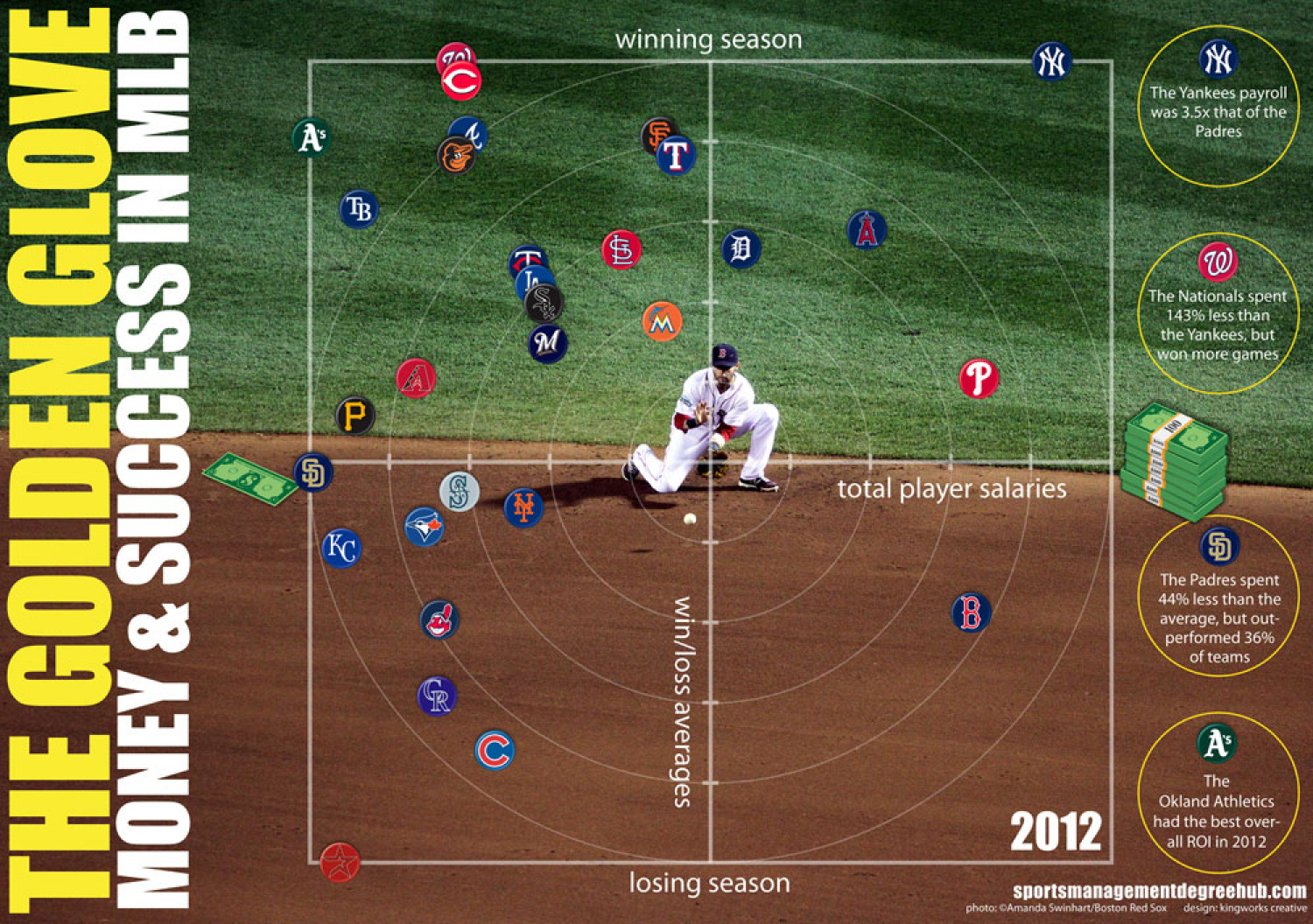 The Golden Glove Infographic