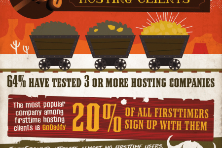 The Good, Bad and Ugly of WordPress Hosting Infographic