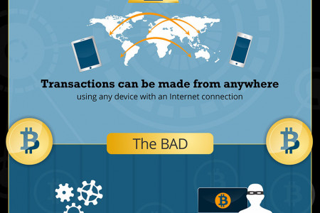 The good, the bad and the future of Bitcoin in Business Infographic