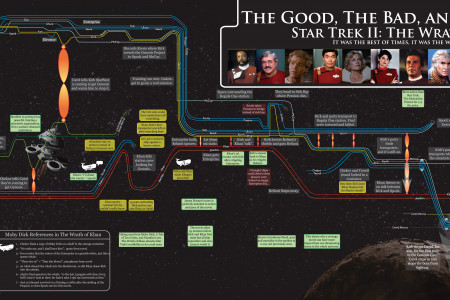 The Good, The Bad, and the Ugly of The Wrath of Khan Infographic