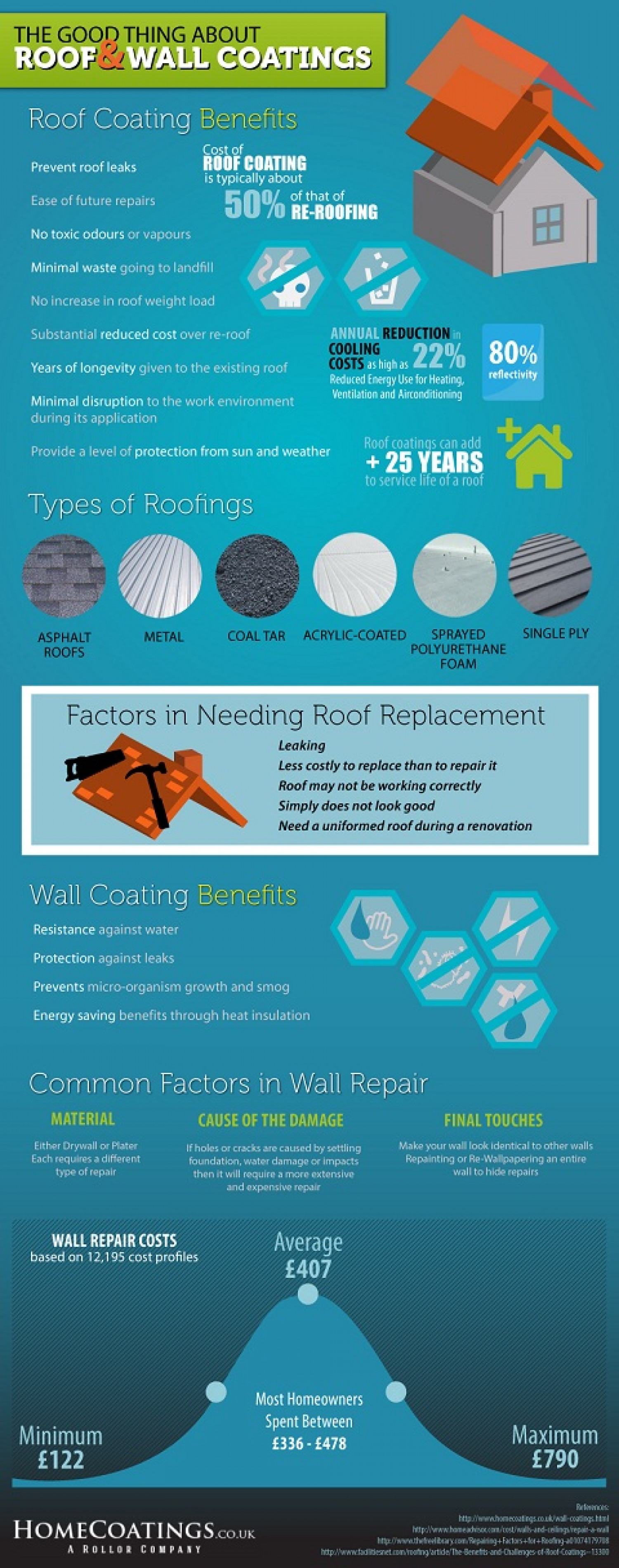 The Good Thing About Roof and Wall Coatings Infographic
