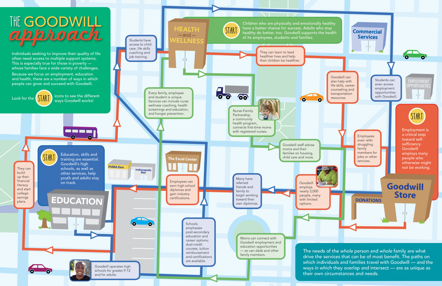 The Goodwill Approach Infographic