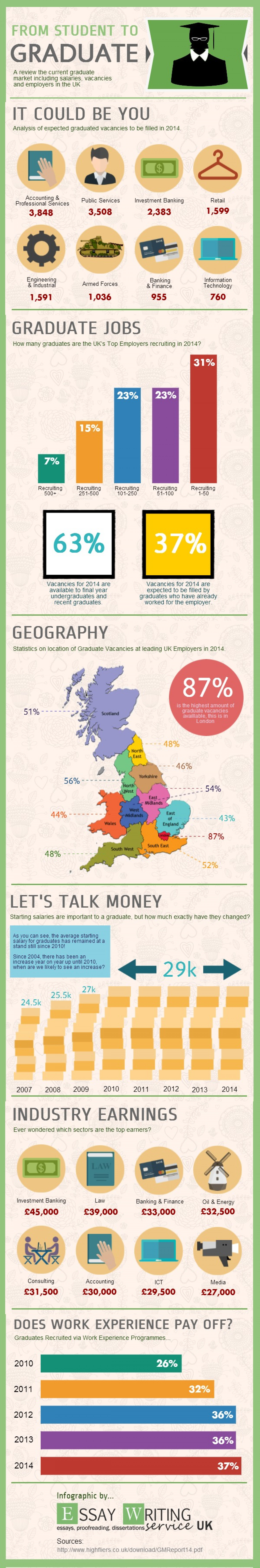 The Graduate Market 2014 Infographic