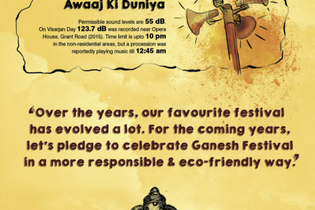 The Grandeur of Ganesh Festival - Facts & Numbers - Part 2 Infographic
