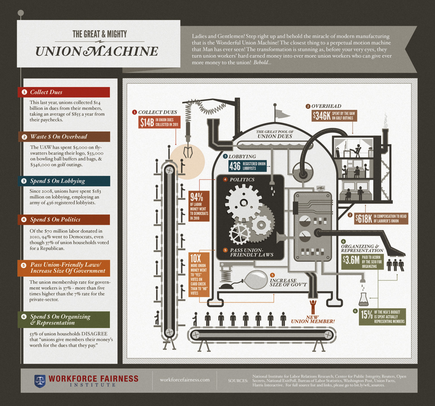 The Great & Mighty Union Machine Infographic