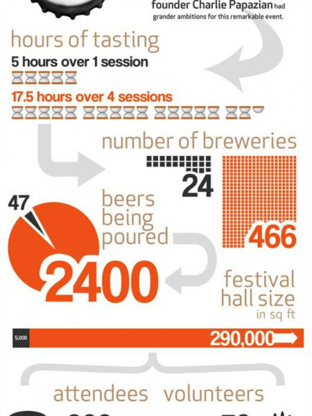 The Great American Beer Festival 2011 Infographic