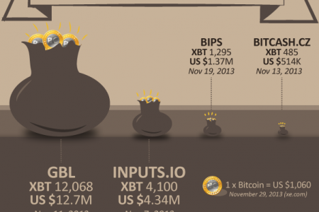 The Great Bitcoin Robberies of 2013 Infographic