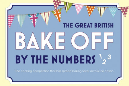 The Great British Bake Off - By Numbers Infographic