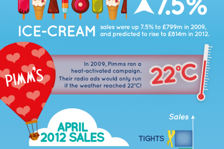 The Great British Summer Infographic