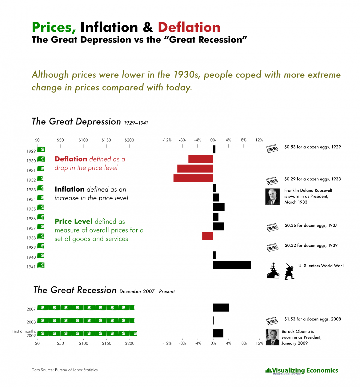 "The Great Depression vs the ""Great Recession"" Infographic"