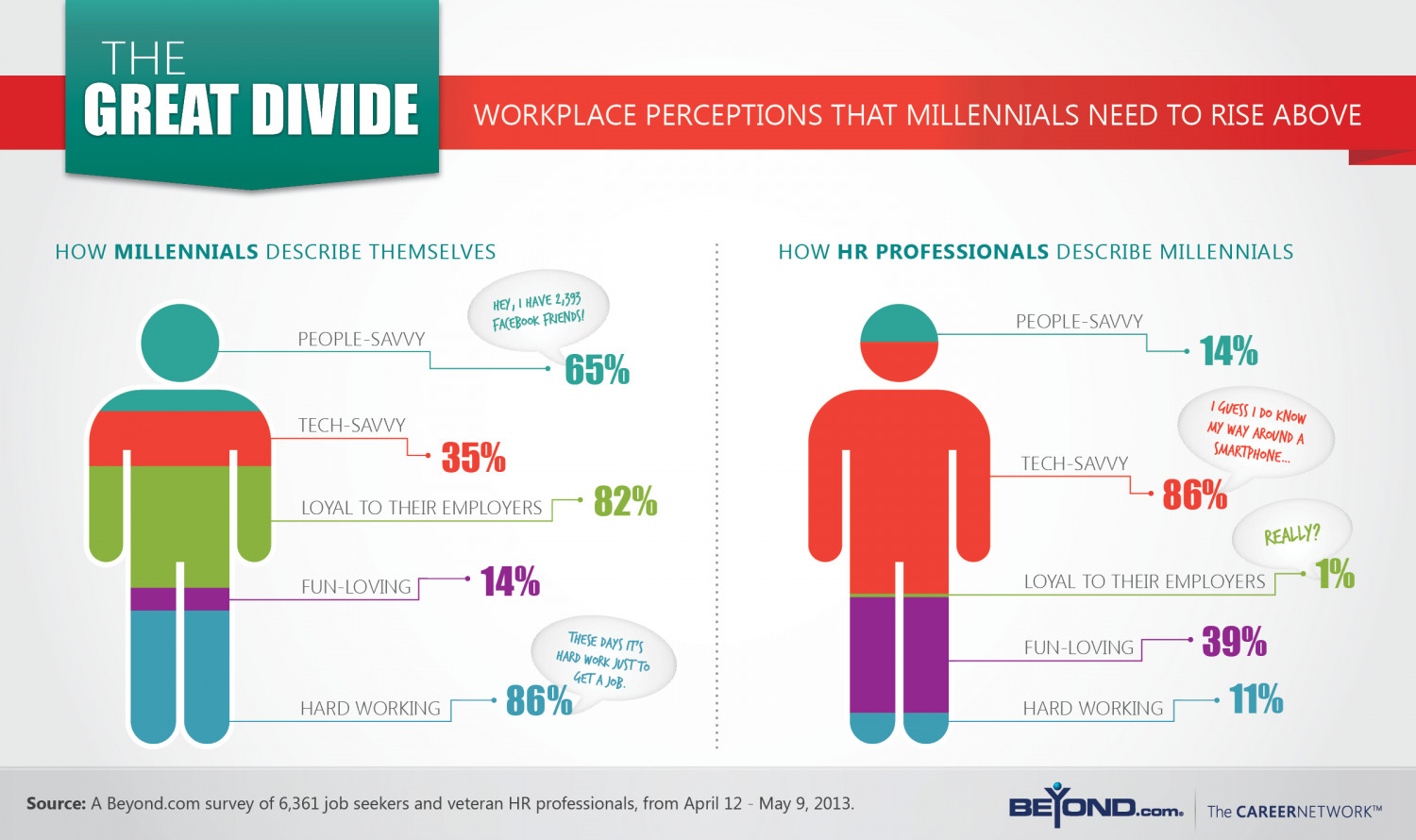 The Great Divide: Workplace Perceptions that Millennials Need to Rise Above To Get Hired  Infographic
