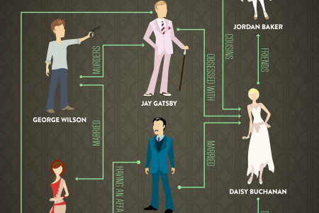 The Great Gatsby  Literature    TV Tropes
