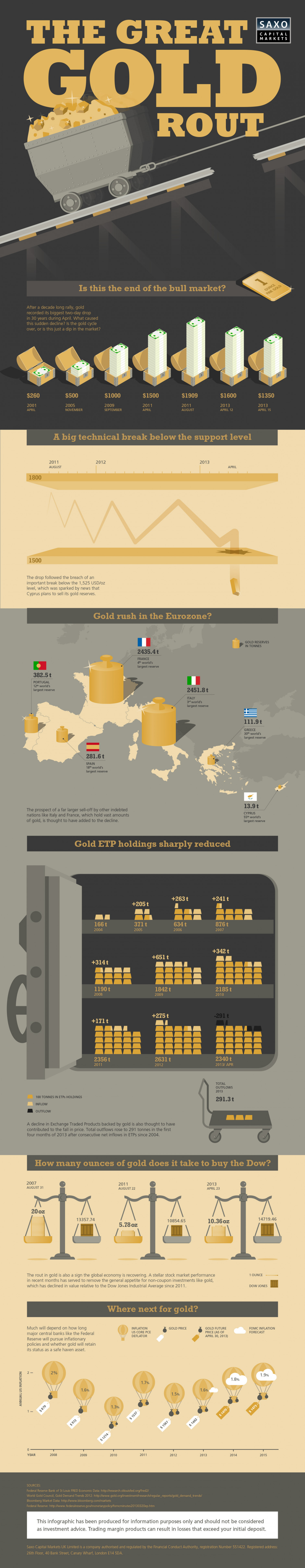 The Great Gold Rout Infographic
