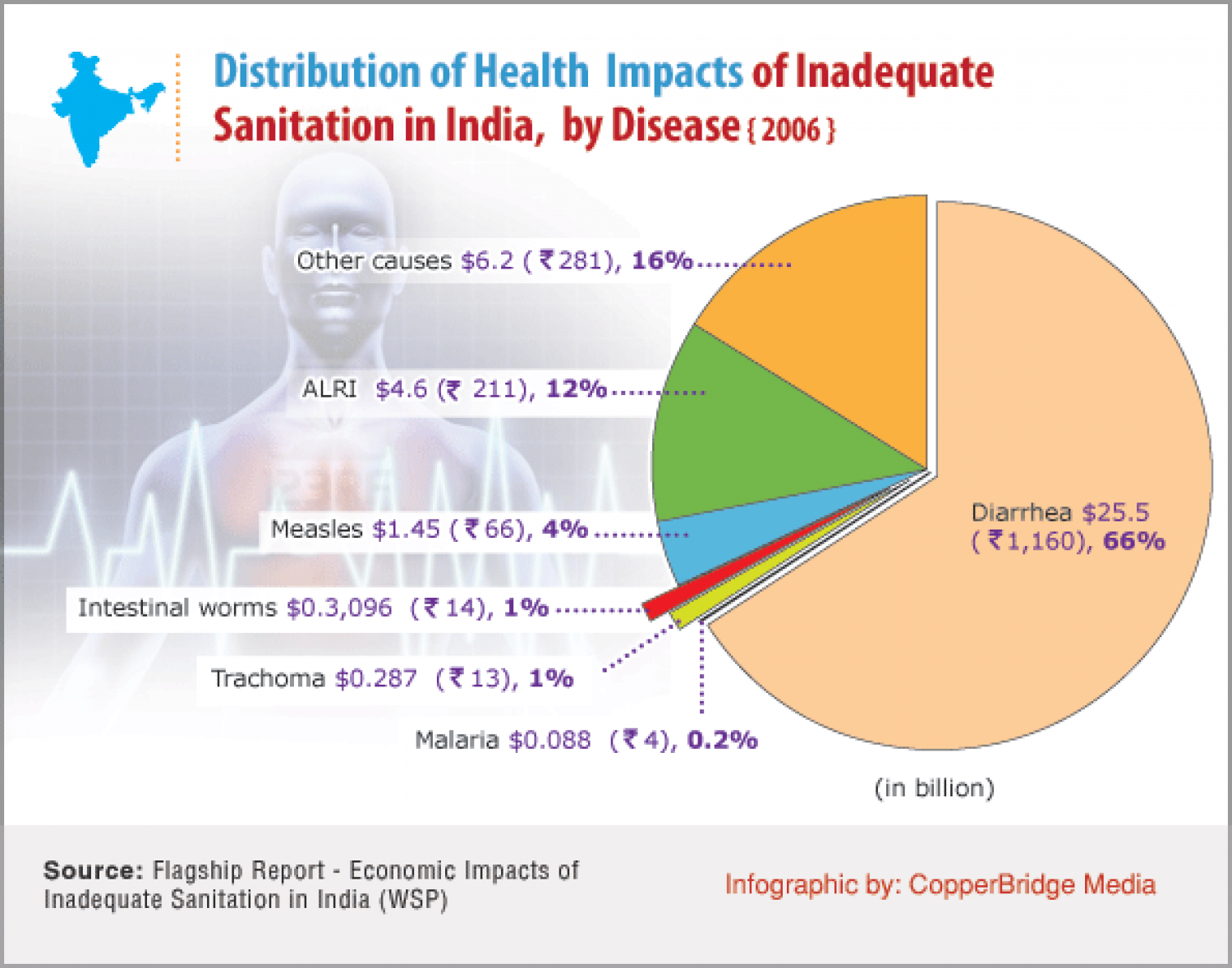 The great Indian sanitation malaise – The health outlook Infographic