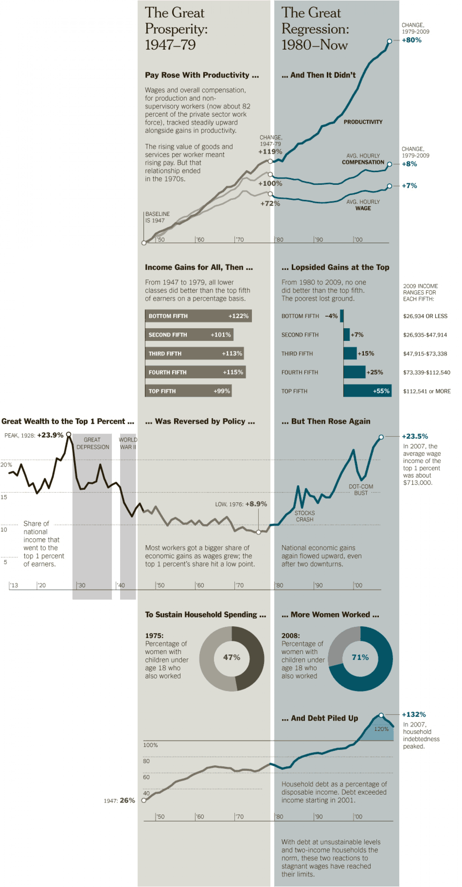 The Great Prosperity and The Great Regression Infographic