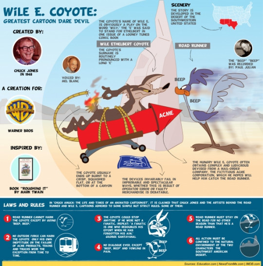 The greatest cartoon: Wile E. Coyote