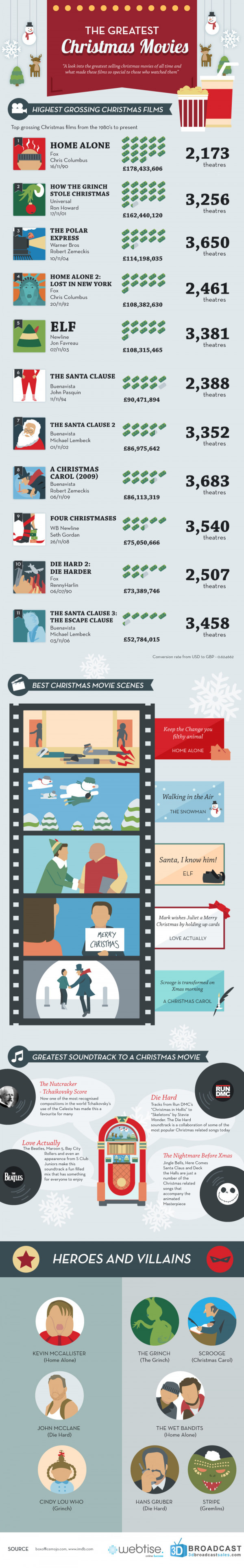 The Greatest Christmas Movies