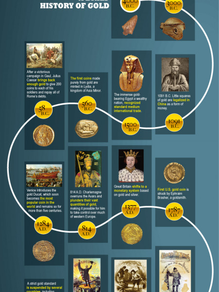 The Greatest Gold Chart & History Infographic