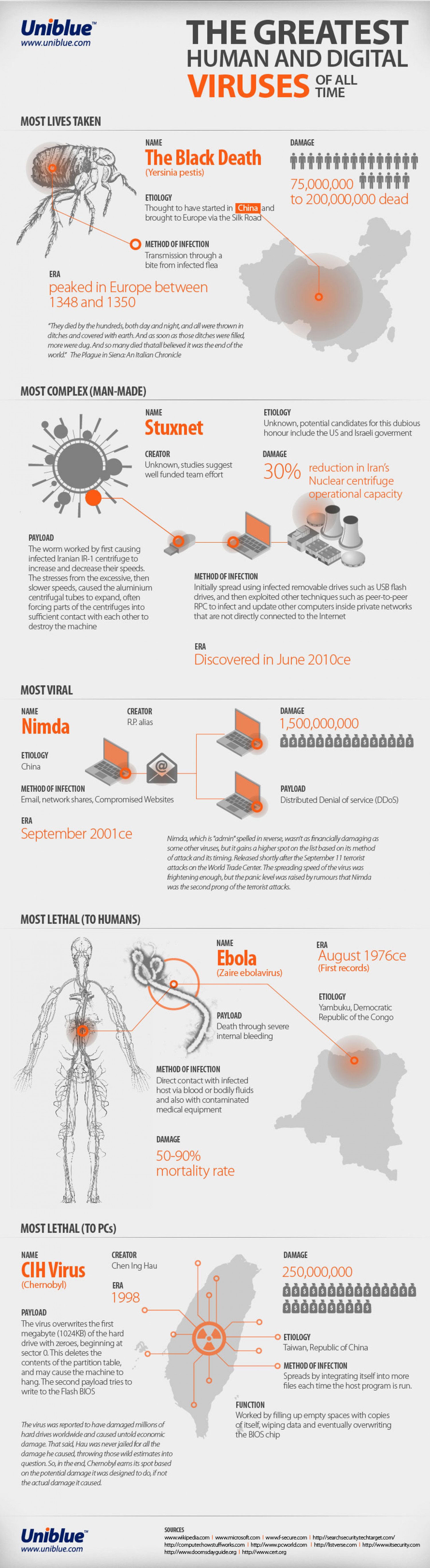 The Greatest Viruses of All Time Infographic