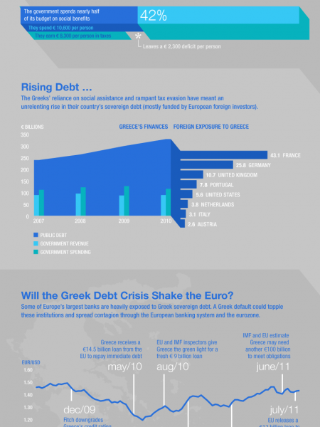 The Greek Tragedy Infographic