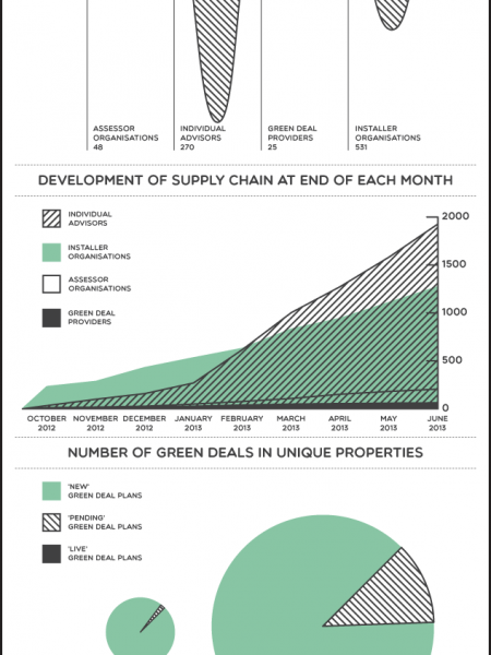 The Green Deal: Six Months On Infographic
