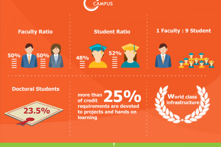 The Greenest University  Infographic