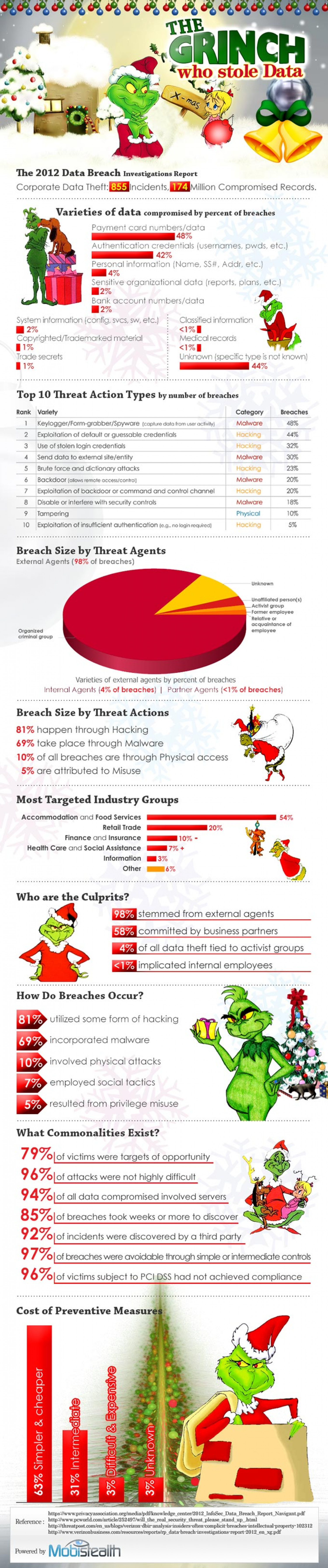 The grinch who stole data Infographic