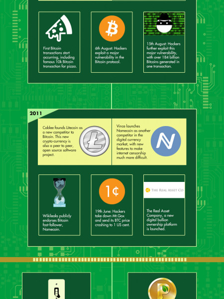 The growing digital challenge to government money monopoly  Infographic