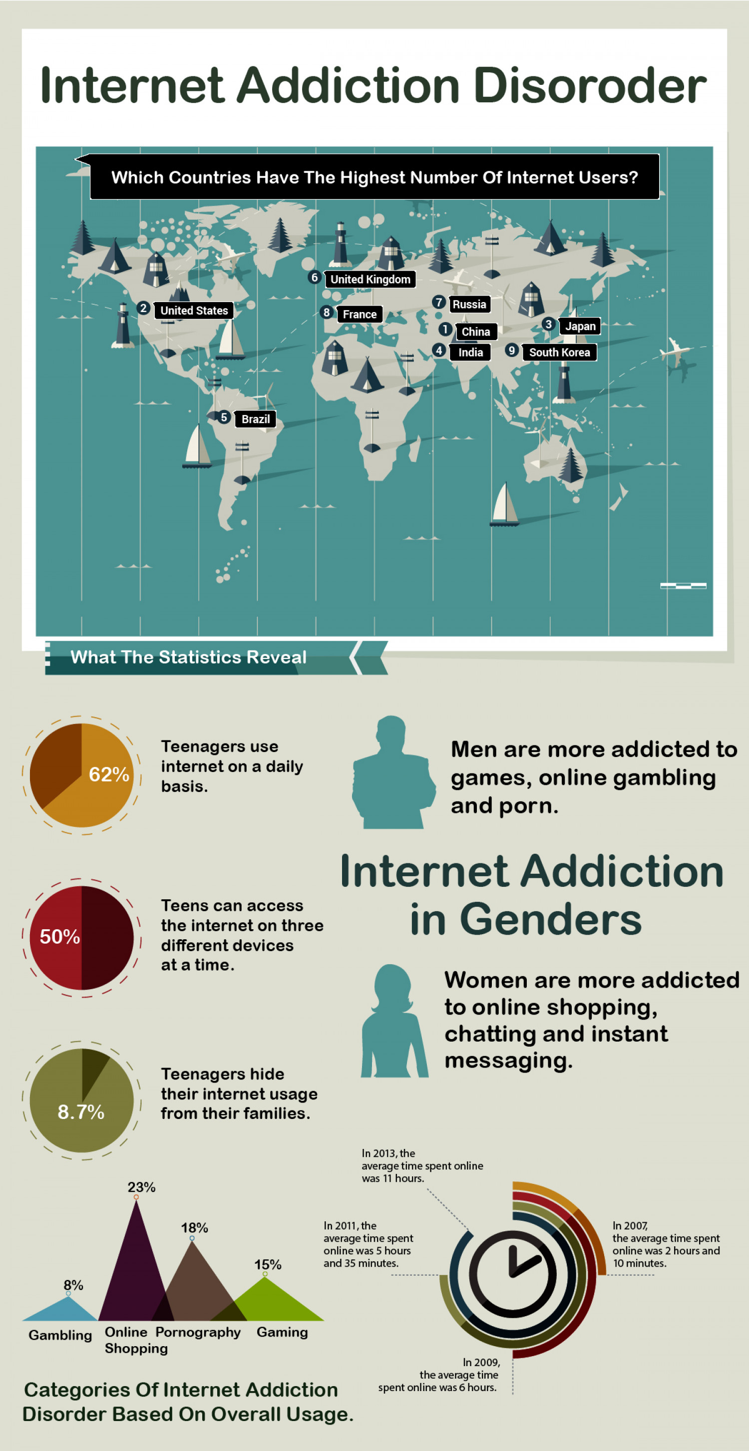 The Growing Dilemma Of Internet Addiction Disorder Infographic