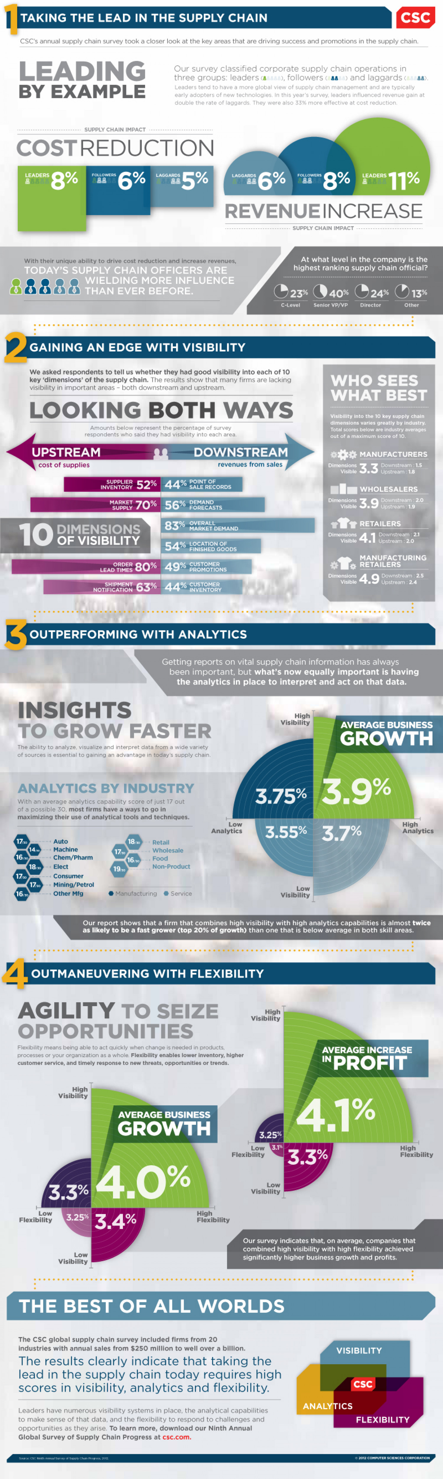 The Growing Importance of Supply Chain Leadership Infographic